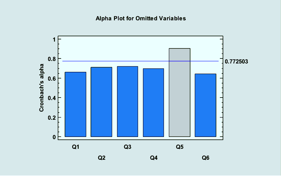 reliability analysis A tutorial on how to conduct a chronbach's alpha reliability analysis in spss/pasw.