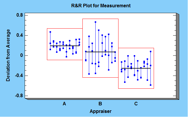 R&R plot for measurement.png